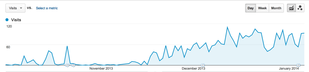 Pinterest Traffic Analytics