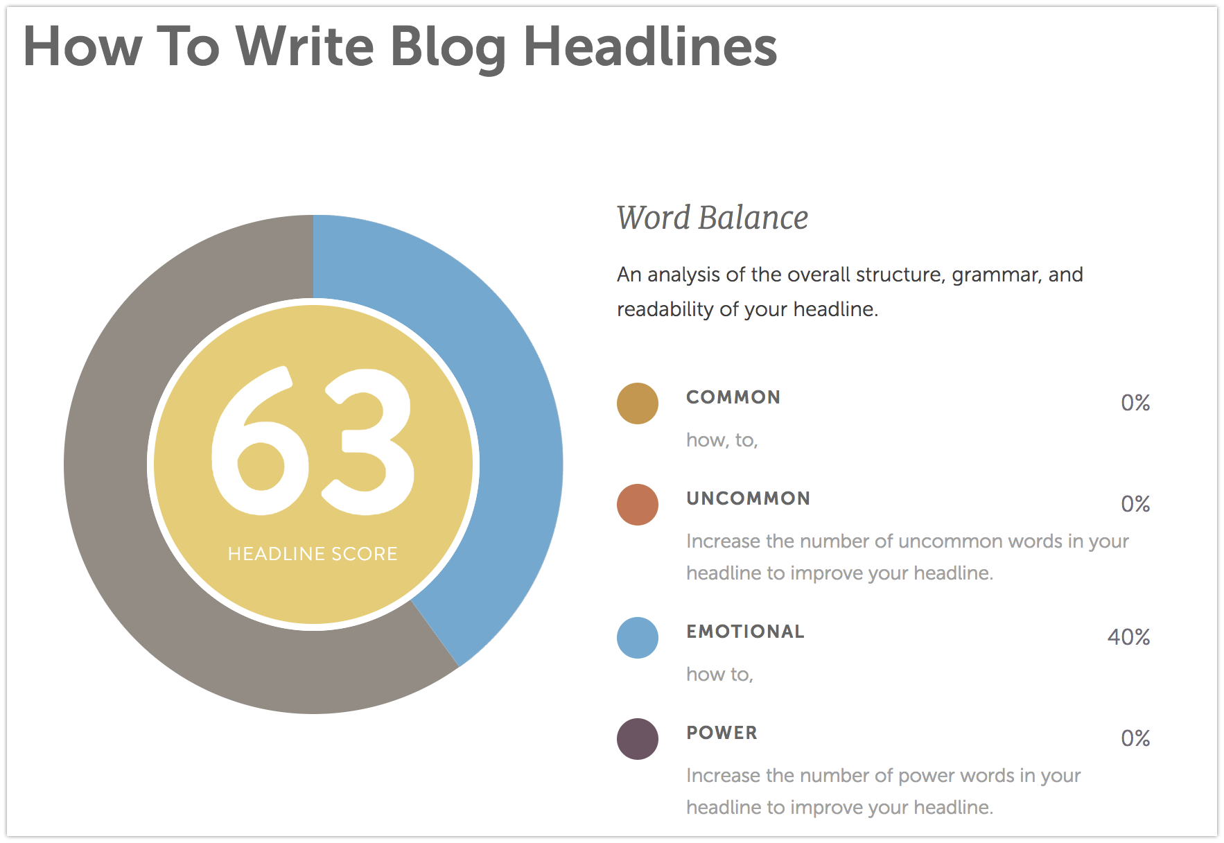 how to write blog headlines CoSchedule