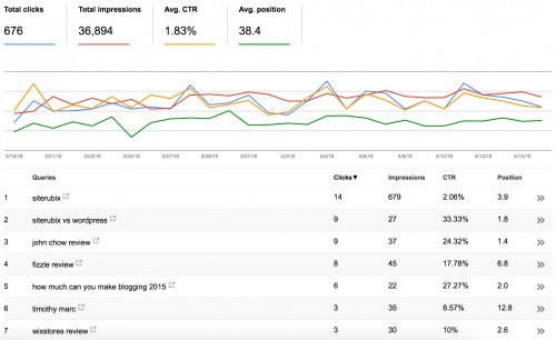 How To Use Google's Webmaster Tools: A Guide For Bloggers