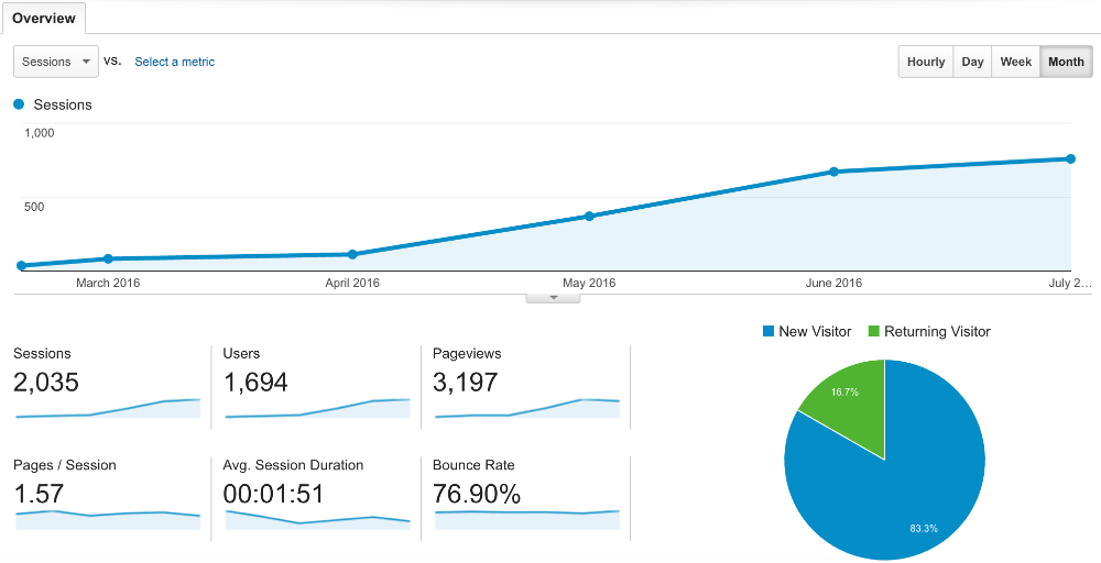 how to explode your google analytics with new traffic