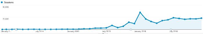 3 year analytics graph