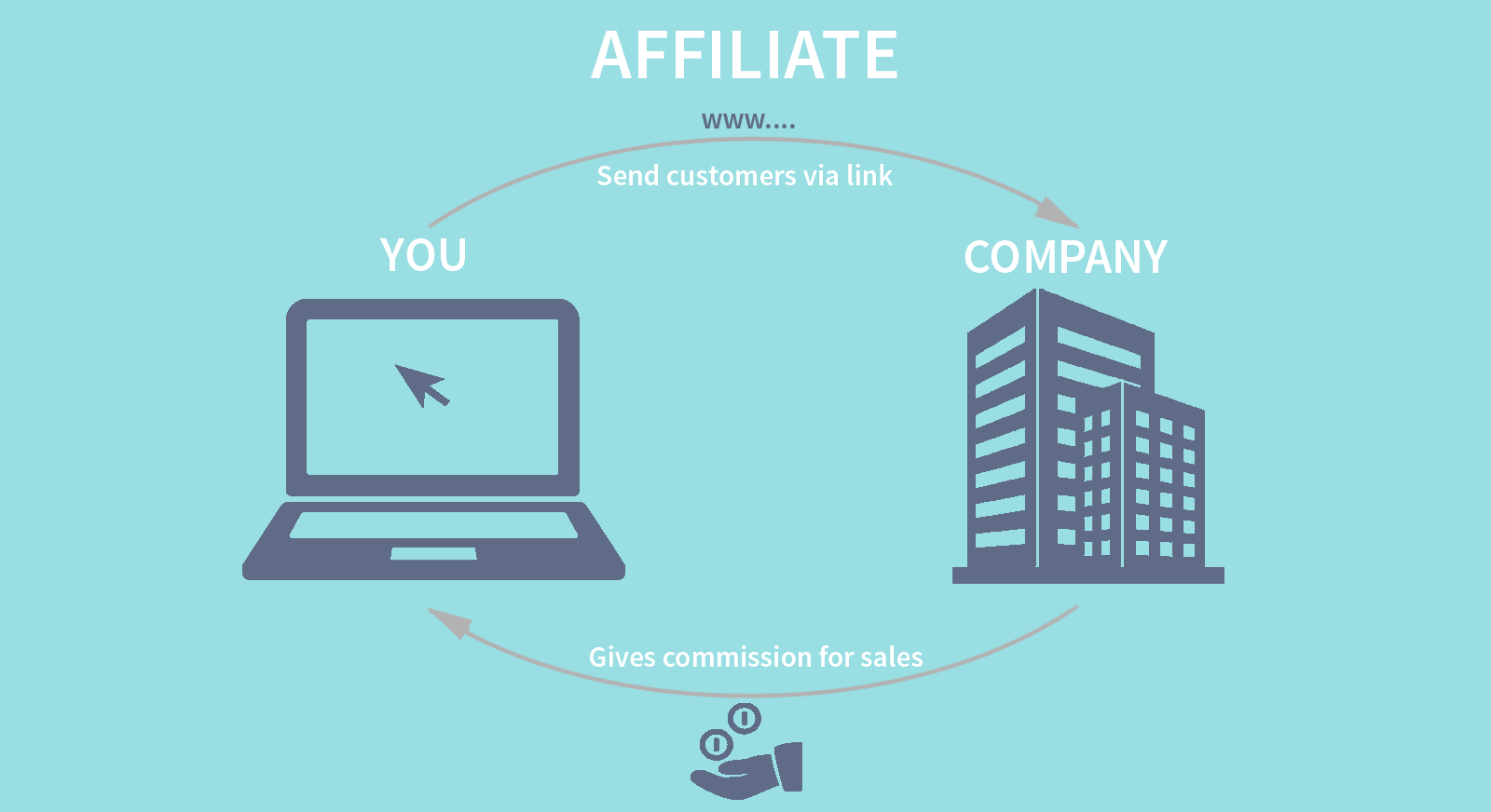 how is affiliate marketing different from dropshipping