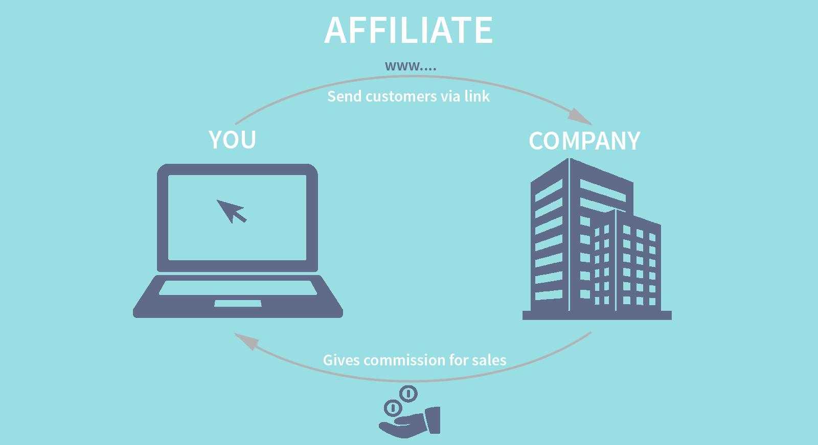 Affiliate marketing vs dropshipping - Wat maakt affiliate marketing beter