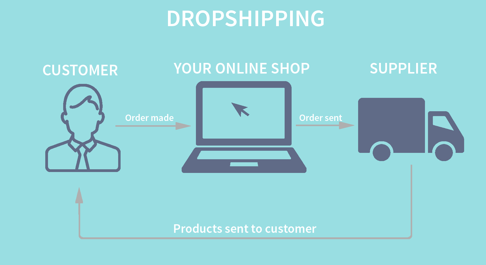 how is dropshipping different from affiliate marketing